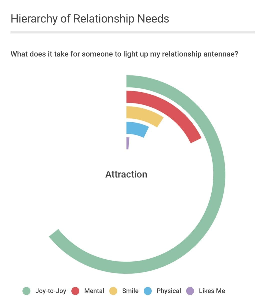 The Hierarchy of Relationship Needs: Four Levels of Attraction