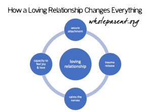 How a Loving Relationship Changes Everything: The Vulnerability Prayer
