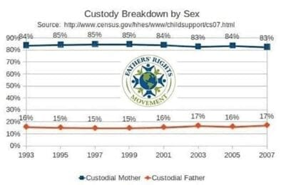 Custody Breakdown by Sex of Parent