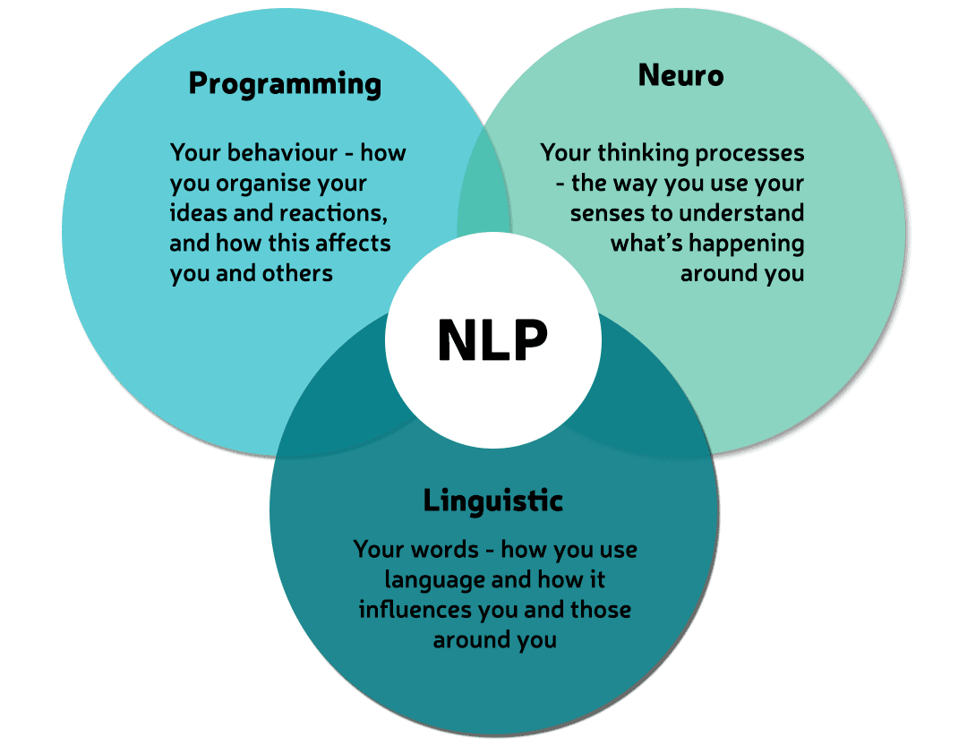 The Universal Self-Help Keys of NLP – Neuro-Linguistic Programming