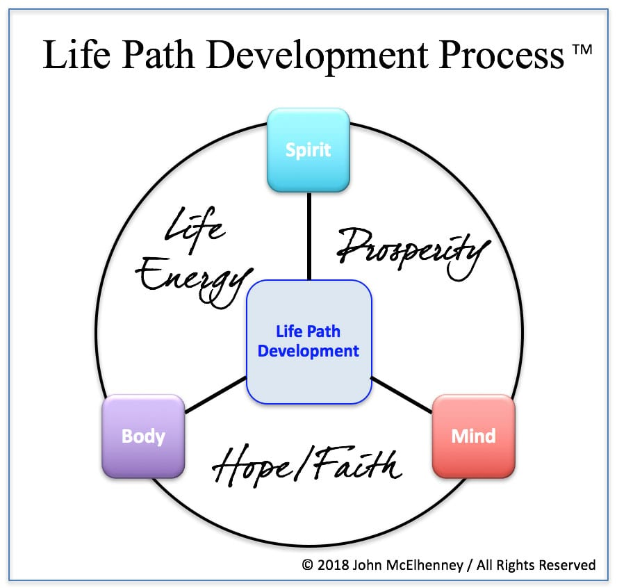 Life Path Development Process™
